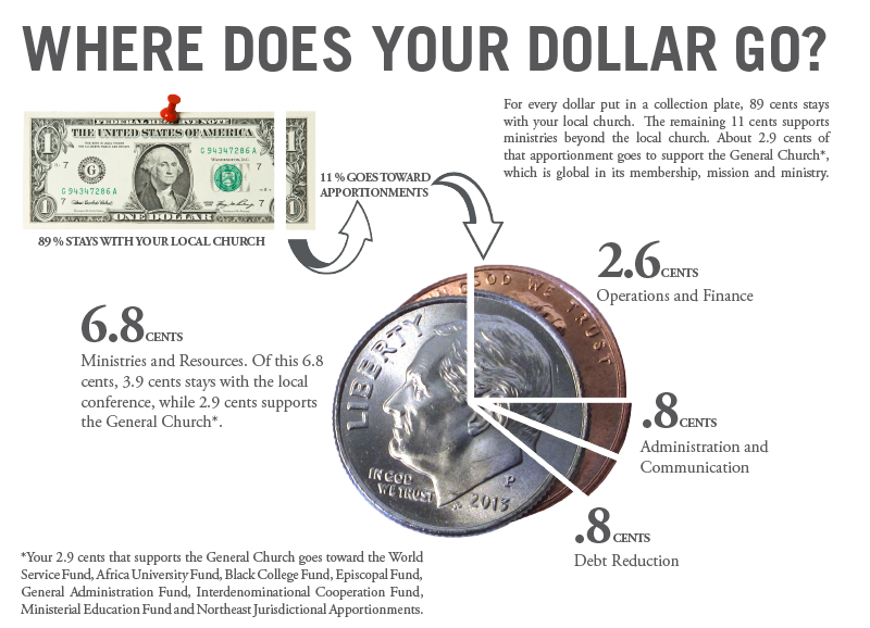 Where does your dollar go?